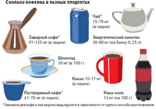 Состав кофеина в продуктах питания