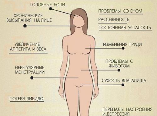 признаки нарушения баланса гормонов у женщин