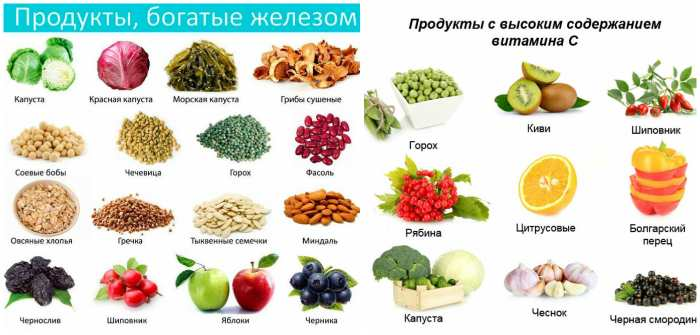 Продукты богатые железом и витамином С