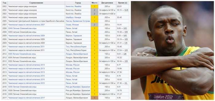 Спортивные достижения Усейна Болта